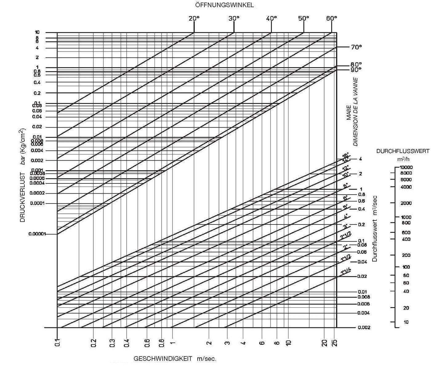 Druckverlust - Diagramm - Absperrklappen